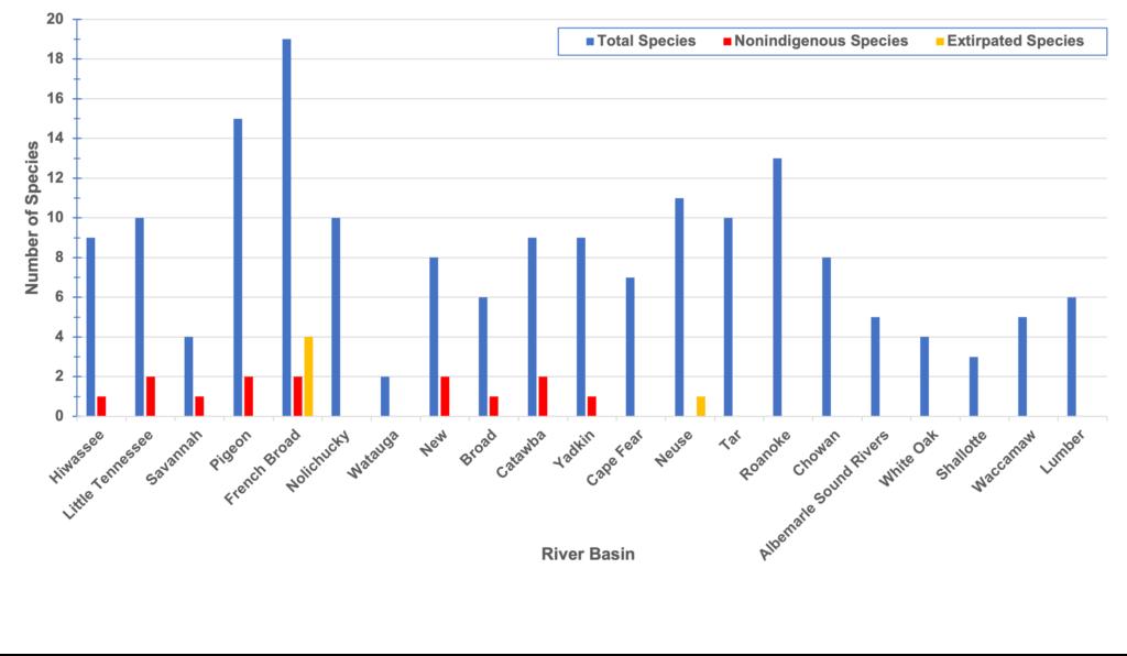 Diversity of the Family Percidae across North Carolina's river basins.